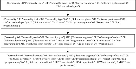 The effect of software engineers' personality traits on team climate