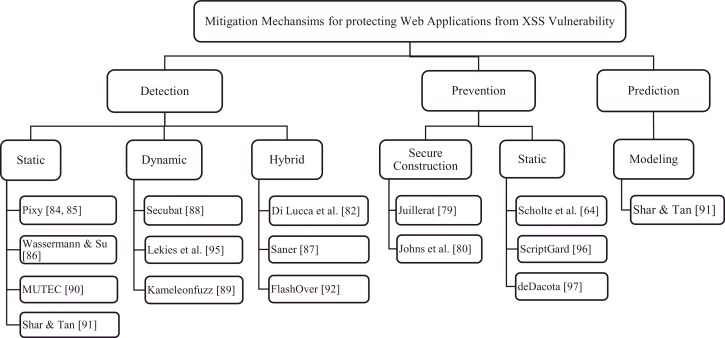 Securing web applications from injection and logic