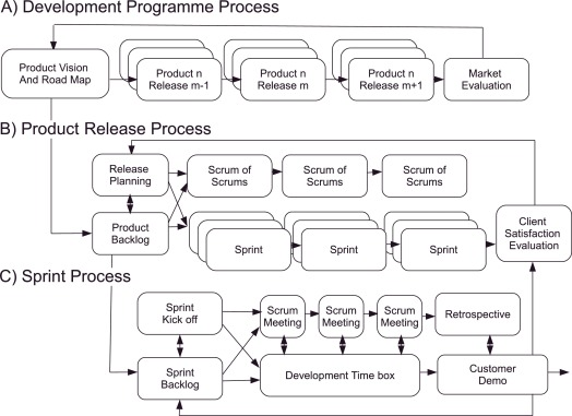 Artefacts And Agile Method Tailoring In Large Scale Offshore Software Development Programmes Sciencedirect