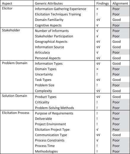 table 7 alignment between theoretical and empirical works