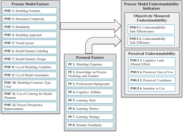 Factors influencing the understandability of process models