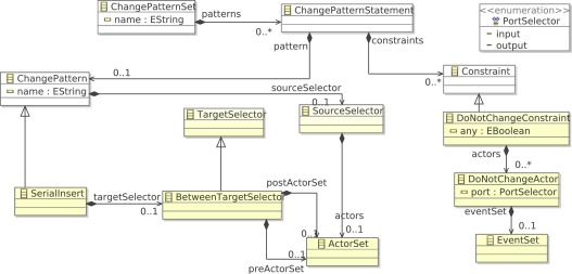 Supporting The Evolution Of Eventdriven Serviceoriented New Section 174 Patterns Of Evolution