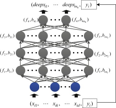 Software defect prediction using stacked denoising