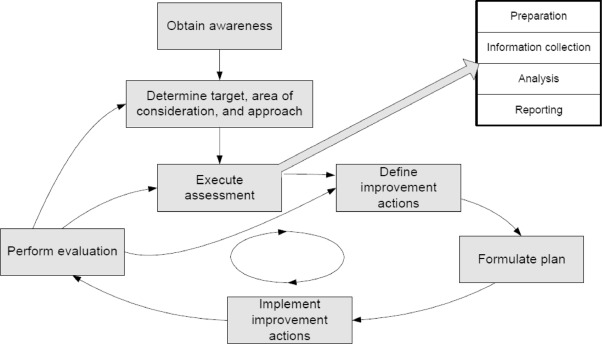 Software test maturity assessment and test process