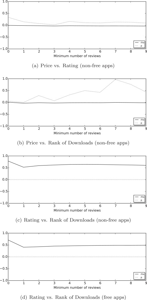 Investigating the relationship between price, rating, and