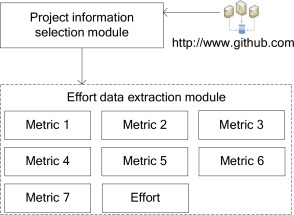 Software effort estimation based on open source projects