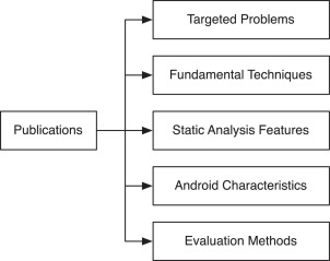 Static analysis of android apps: A systematic literature