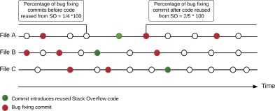 On code reuse from StackOverflow: An exploratory study on