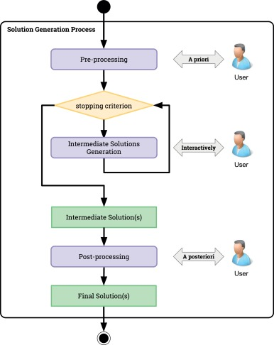 Incorporating User Preferences In Search Based Software Engineering A Systematic Mapping Study Sciencedirect