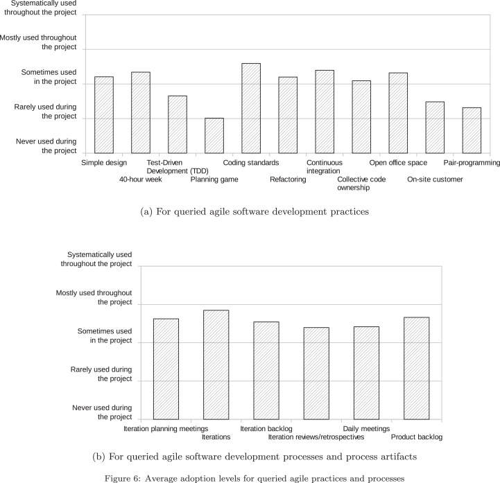 Technical Debt And Agile Software Development Practices And Processes An Industry Practitioner Survey Sciencedirect