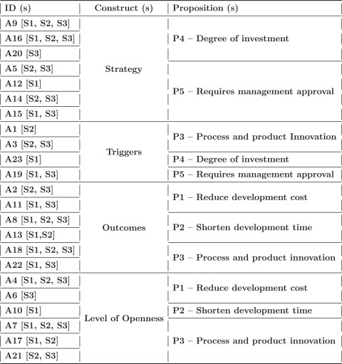 A Theory Of Openness For Software Engineering Tools In Software Organizations Sciencedirect