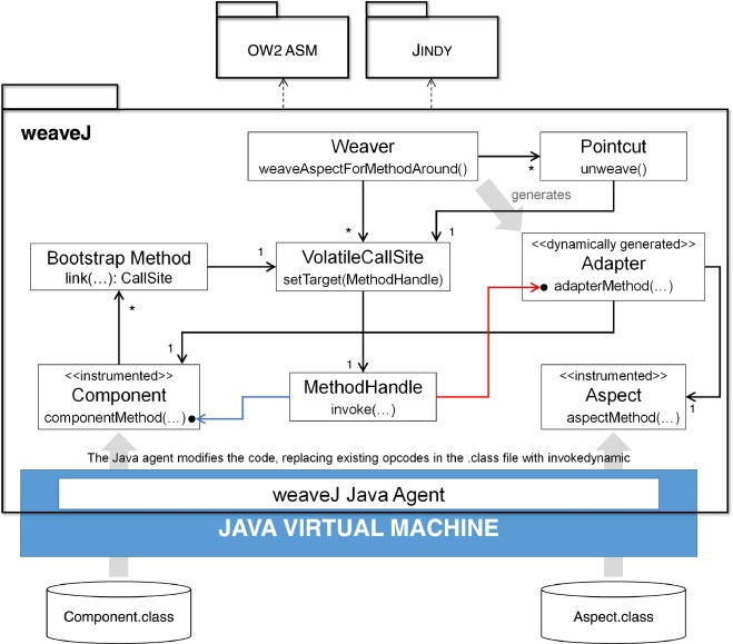 Efficient runtime aspect weaving for Java applications