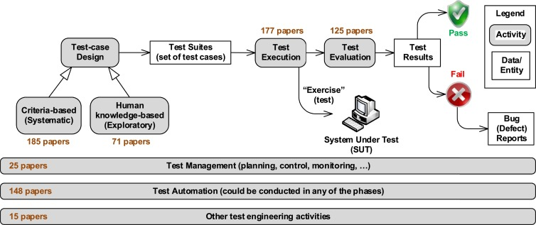 Testing embedded software: A survey of the literature - ScienceDirect