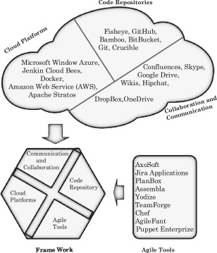 Agile development in the cloud computing environment: A