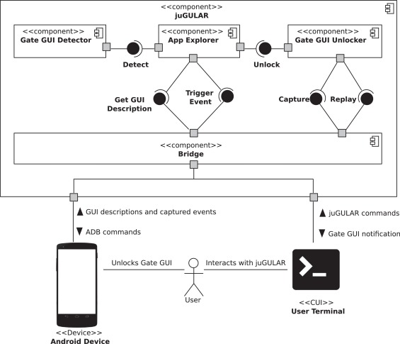 Combining Automated GUI Exploration of Android apps with
