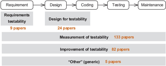 A Survey On Software Testability Sciencedirect