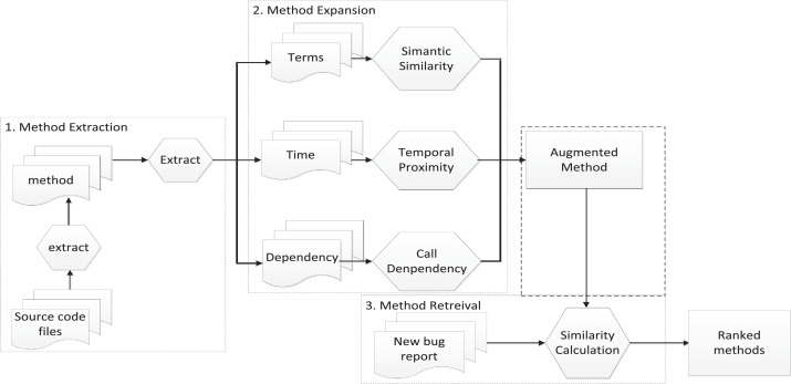 FineLocator: A novel approach to method-level fine-grained bug