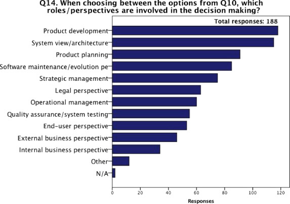 Selecting component sourcing options: A survey of software