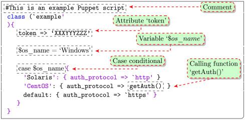 Source code properties of defective infrastructure as code