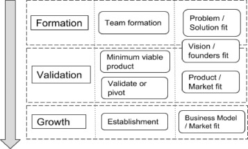 Startup ecosystem effect on minimum viable product