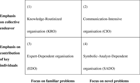 Complex Organizational Knowledge Structures For New Product