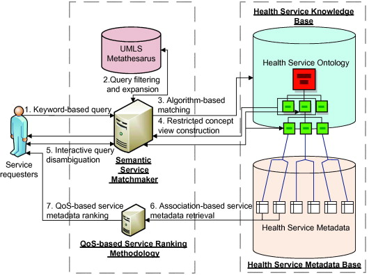 Semantic Service Matchmaking For Digital Health Ecosystems