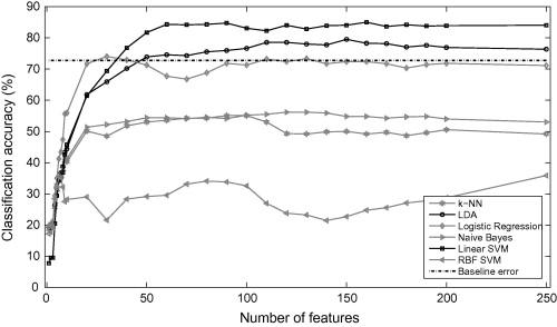 biometrics-based pattern recognitions pdf