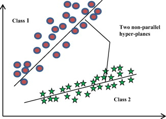 A comparison on multi-class classification methods based on