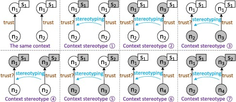 A priori trust inference with context-aware stereotypical