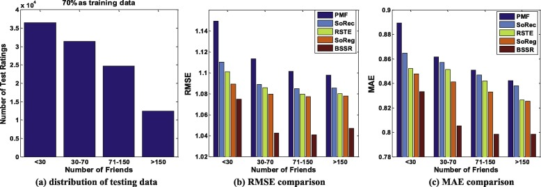 How friends affect user behaviors? An exploration of social
