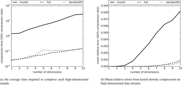 Kernel density compression for real-time Bayesian encoding