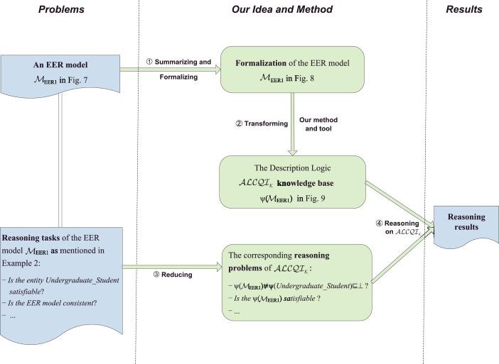 Enhanced Entity Relationship Modeling With Description Logic