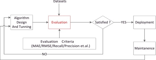 Fast algorithms to evaluate collaborative filtering