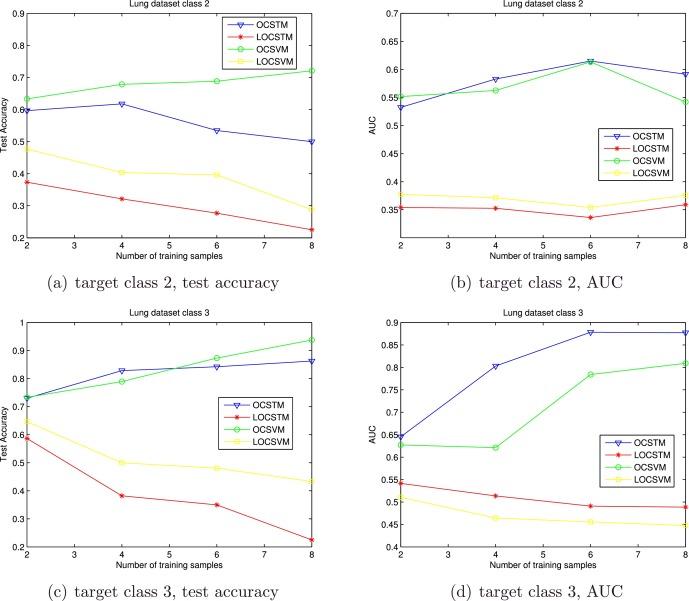 One-Class Support Tensor Machine - ScienceDirect