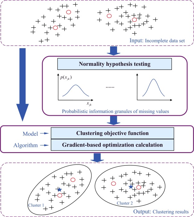 Fuzzy C-Means clustering of incomplete data based on probabilistic ...