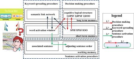 Cognitive memory-inspired sentence ordering model