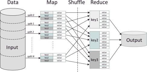 kNN-IS: An Iterative Spark-based design of the k-Nearest Neighbors