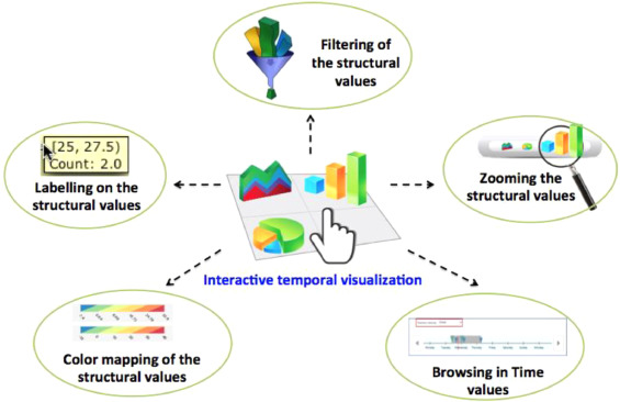 Enhanced Visual Data Mining Process For Dynamic Decision Making Sciencedirect