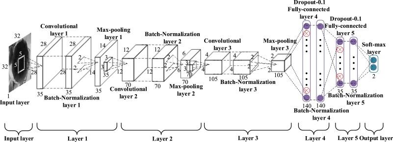 Passenger flow estimation based on convolutional neural