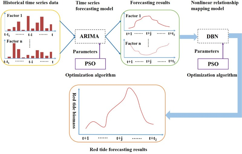 Red tide time series forecasting by combining ARIMA and deep