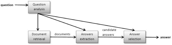 Uno schema semplificato dei passaggi di risoluzione per il problema del Question Answering.