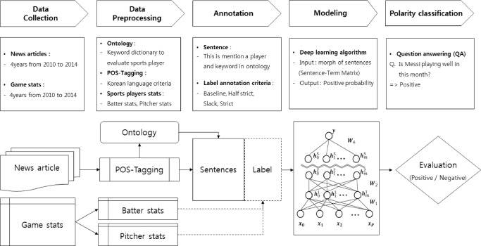 A deep learning-based sports player evaluation model based