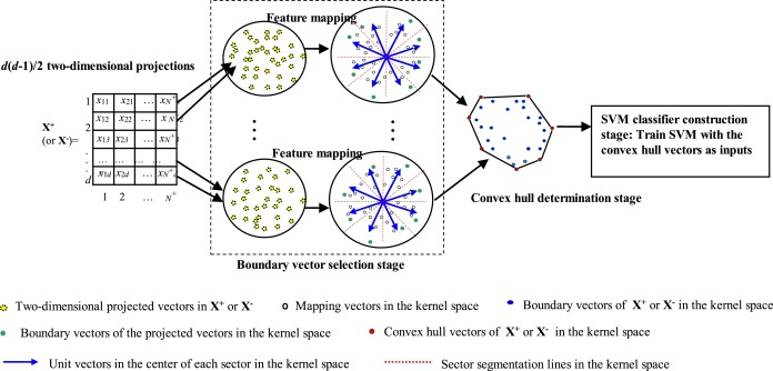 Fast convex-hull vector machine for training on large-scale