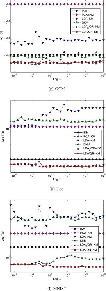 Efficient discriminative clustering via QR decomposition