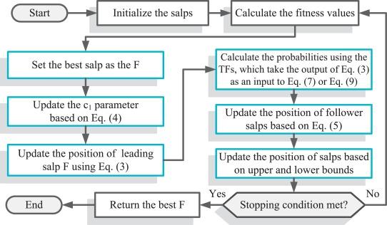 Salp Swarm Algorithm Matlab Code