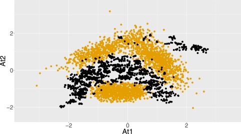 Imbalance: Oversampling algorithms for imbalanced