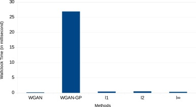 Lp-WGAN: Using Lp-norm normalization to stabilize