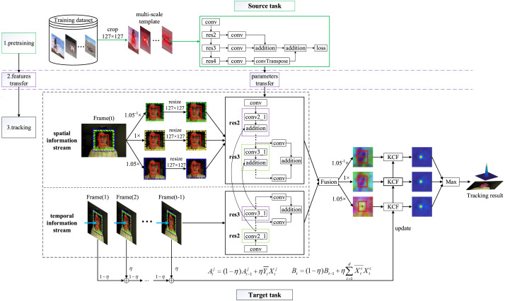 MSST-ResNet: Deep multi-scale spatiotemporal features for robust