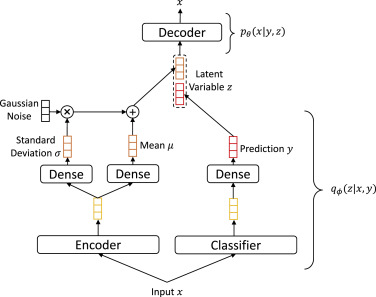 Semi-supervised dimensional sentiment analysis with