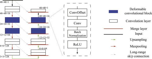 DUNet: A deformable network for retinal vessel segmentation